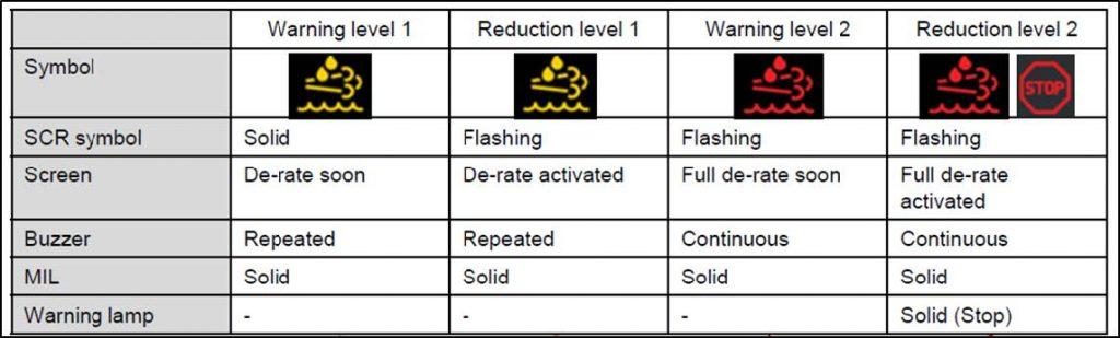 SCR System Warning Indicators